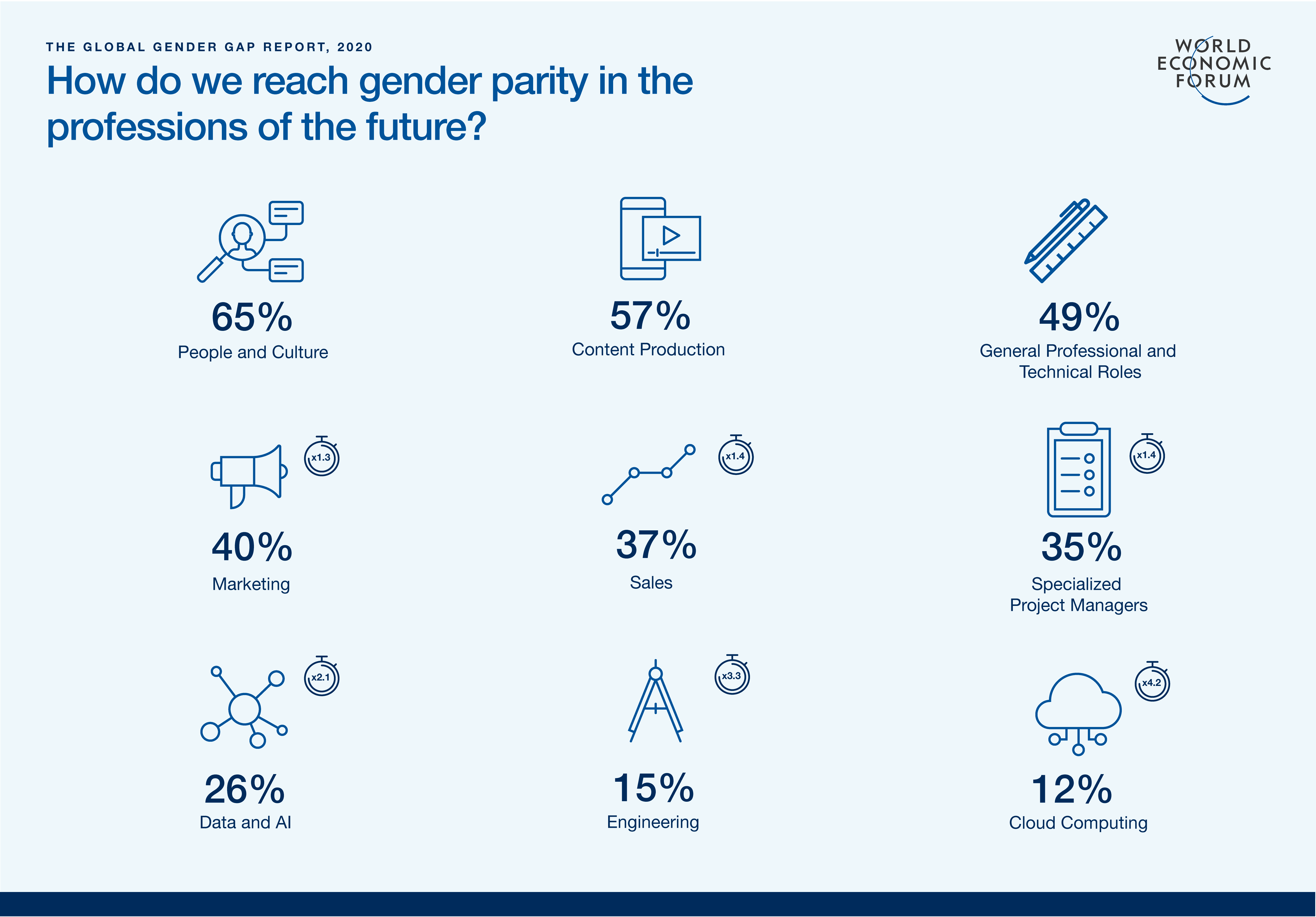gender parity in the professions of the future - Global Gender Gap Report 2020