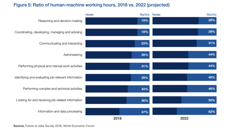 Digital transformation is causing a shift in work patterns