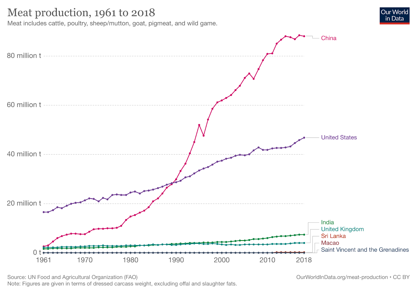 a graph showing the amount of meat production from 1961 to 2018, with China making the most meat