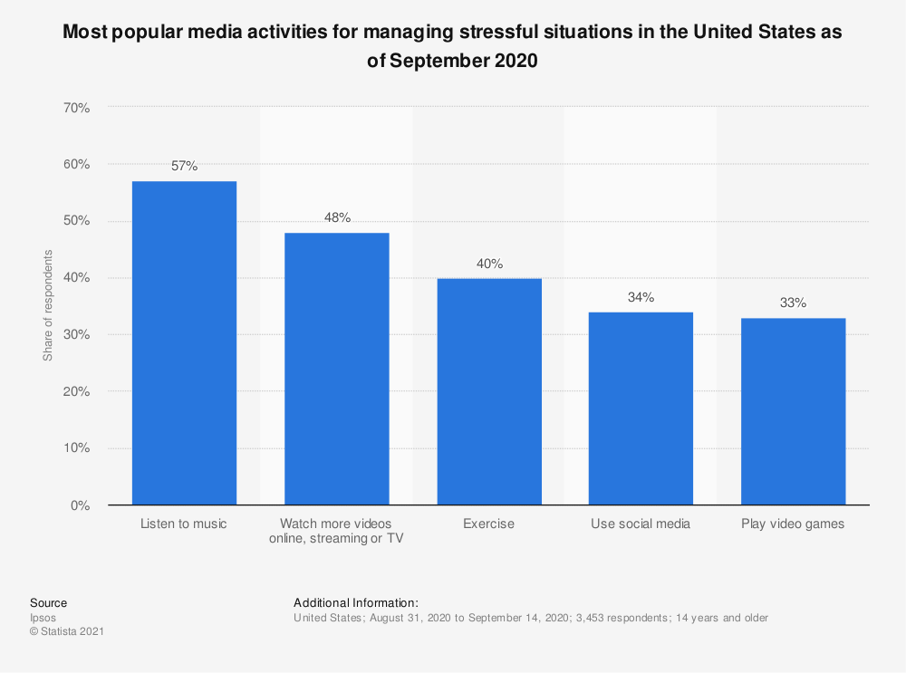 this chart shows the most popular media activities for relieving stress as of September 2020
