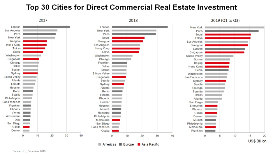 real estate commercial investment cities global