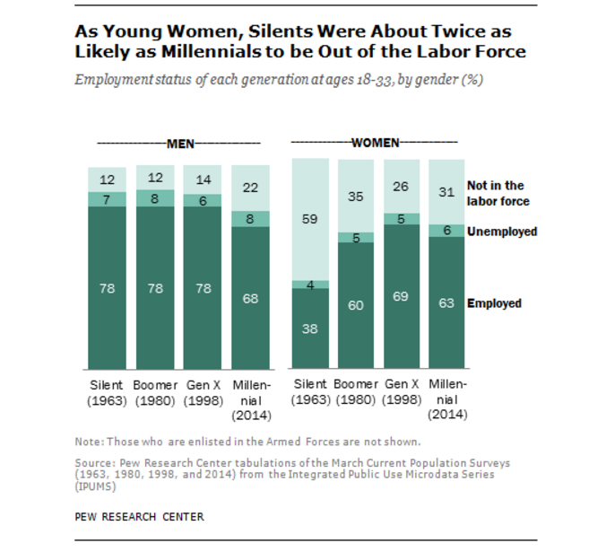 As young women, silents were about twice as likely as millennials to be out of the labor force