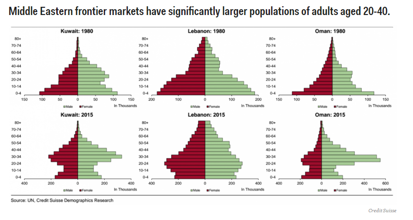 Middle Eastern frontier markets have significantly larger populations of adults aged between 20 and 40.