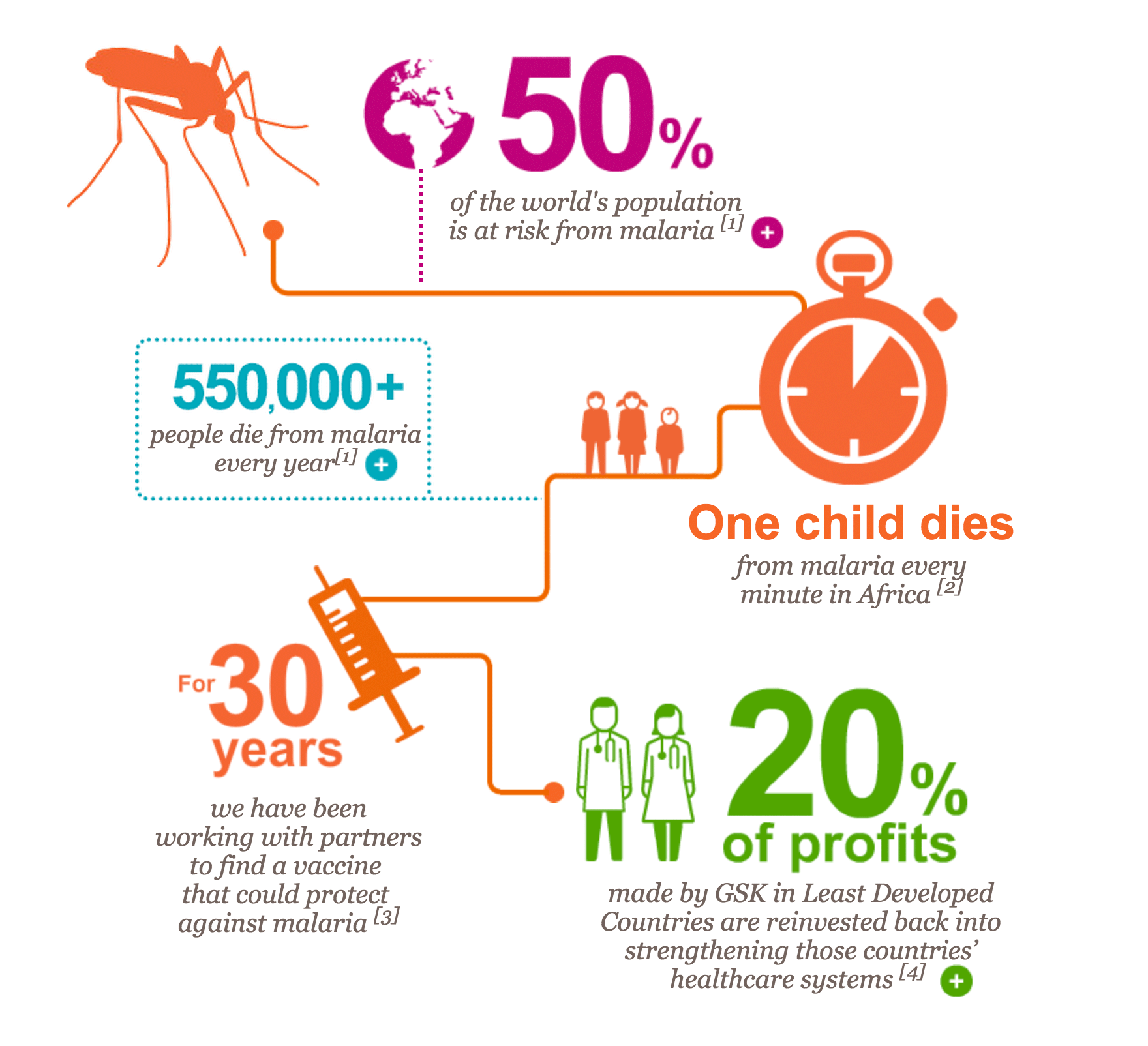 The impact of malaria and what GSK is doing about it