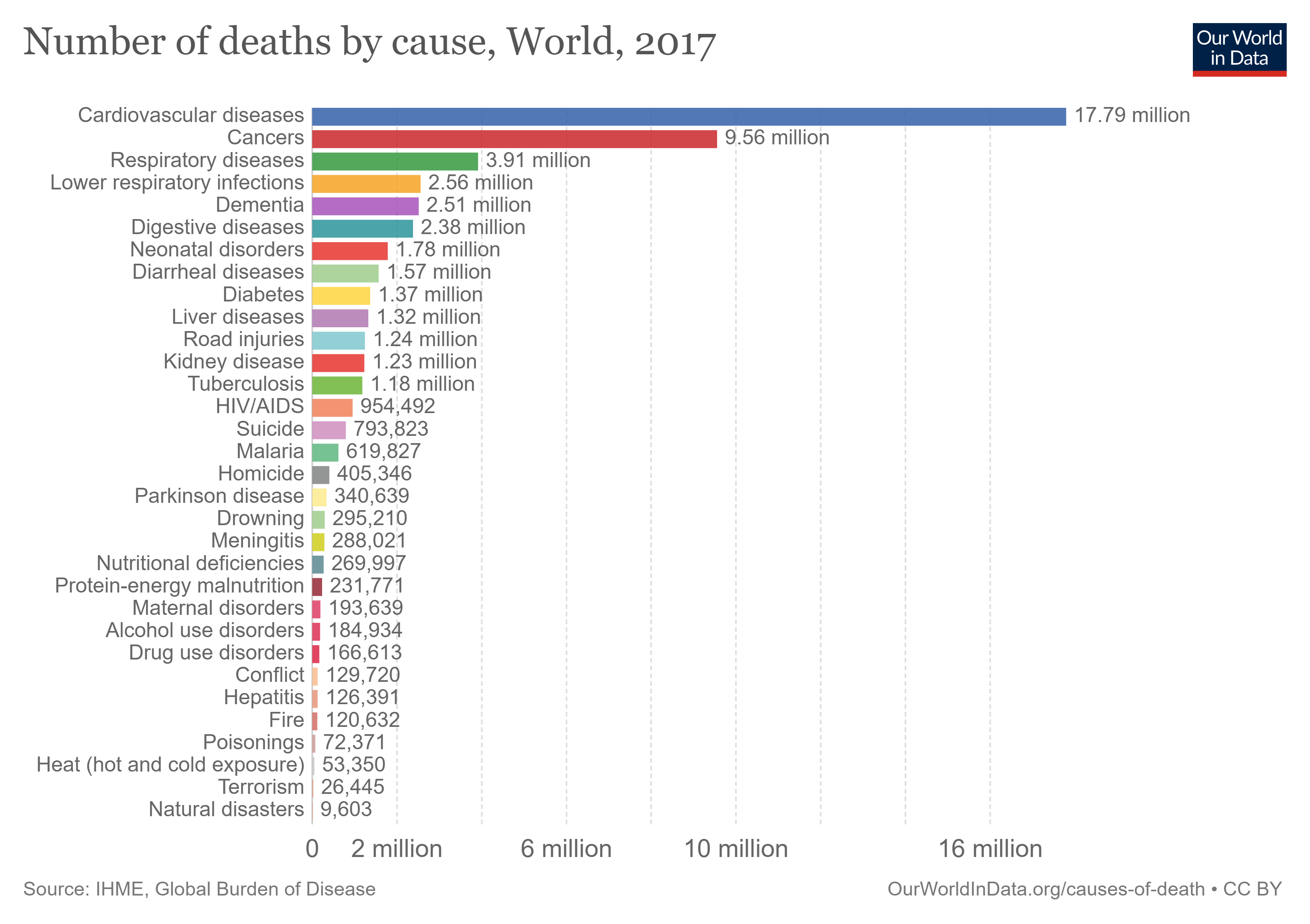 Number of deaths caused by cancer worldwide