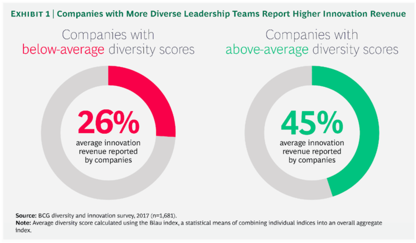 Greater workplace diversity clearly correlates with increased revenue.