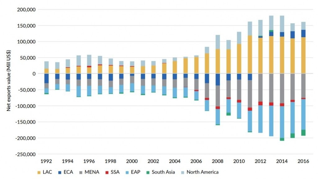a chart showing the growth of global food exports by region
