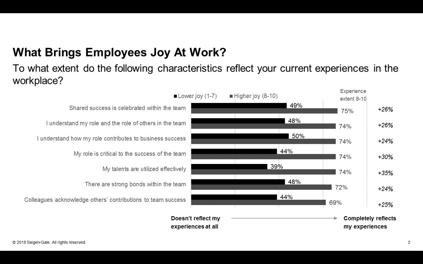 Ce graphique montre comment les employés qui éprouvent une grande joie au travail (barres gris clair) et comment ceux qui se sentent moins heureux (barres noires) ont répondu à chaque énoncé.