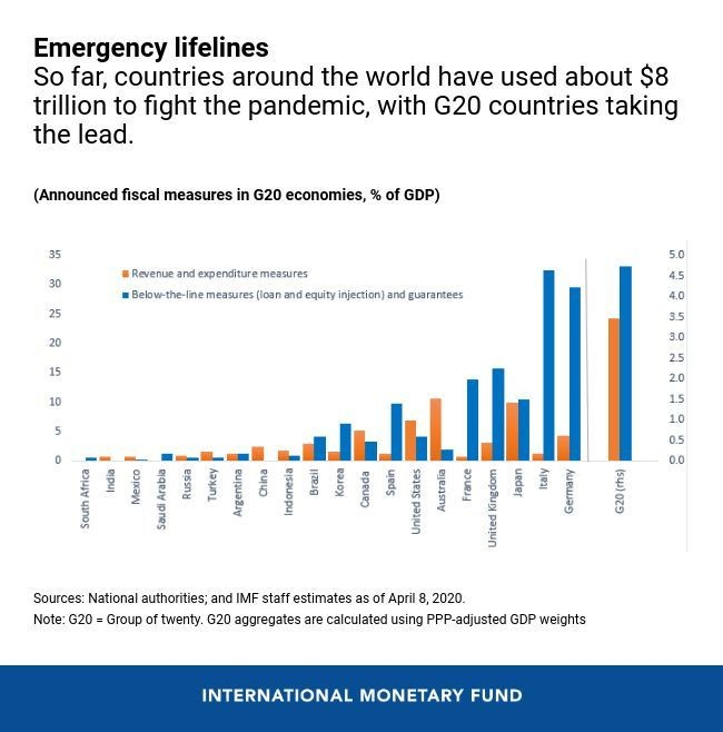 So far, countries have taken fiscal actions amounting to about $8 trillion to contain the pandemic and its damage to the economy.