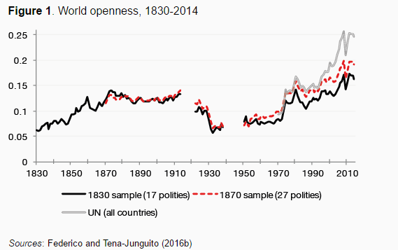 World openness 1830-2014
