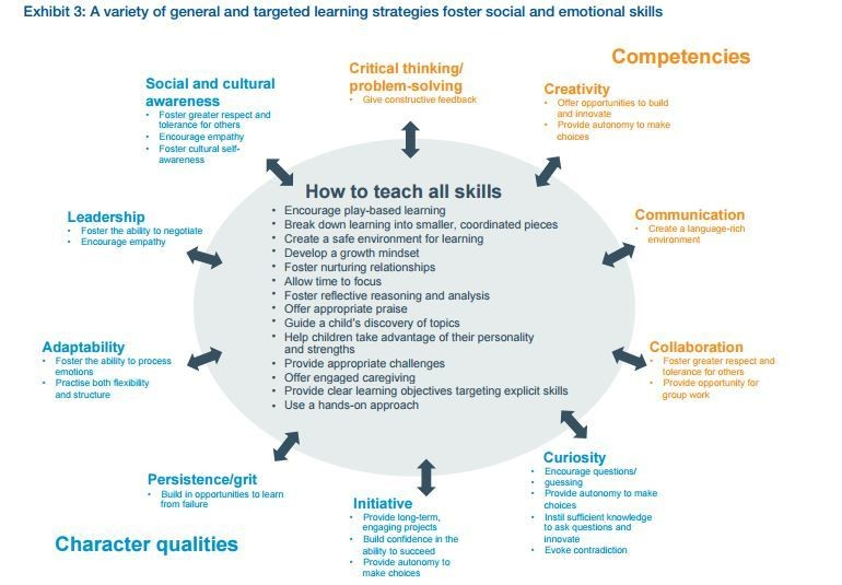 Exhibit 3: A variety of general and targeted learning strategies foster social and emotional skills
