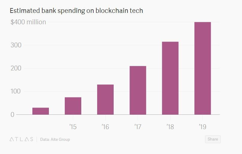 Estimated bank spending on blockchain tech