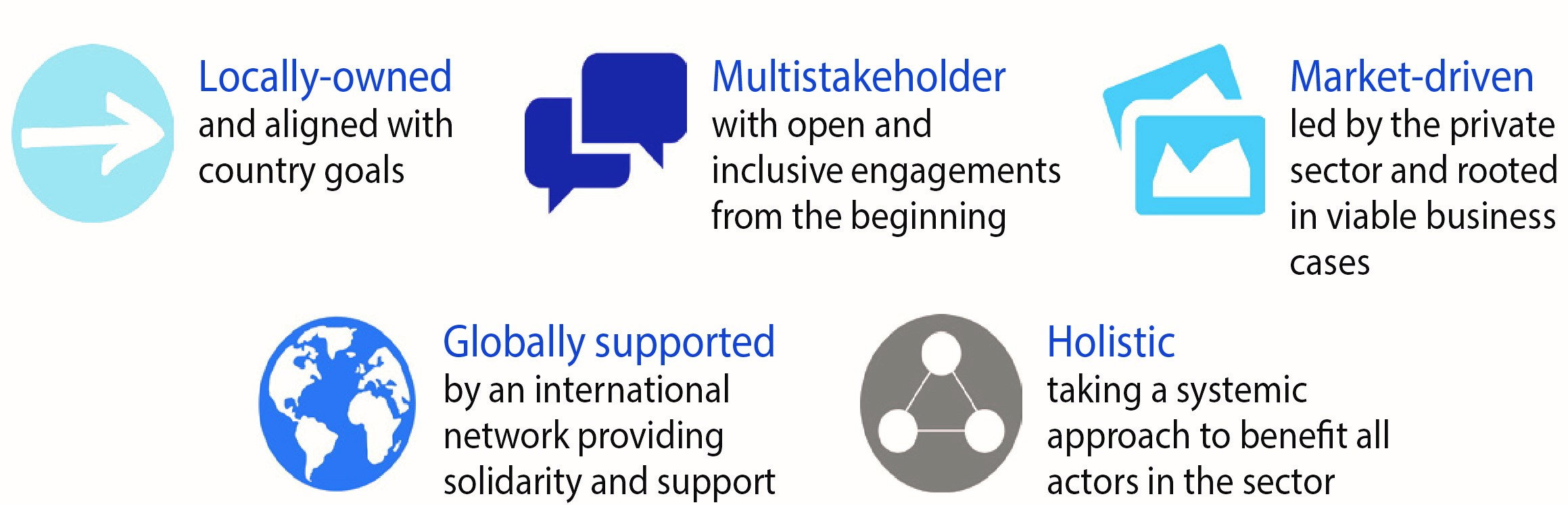 Food Action Alliance guiding principles