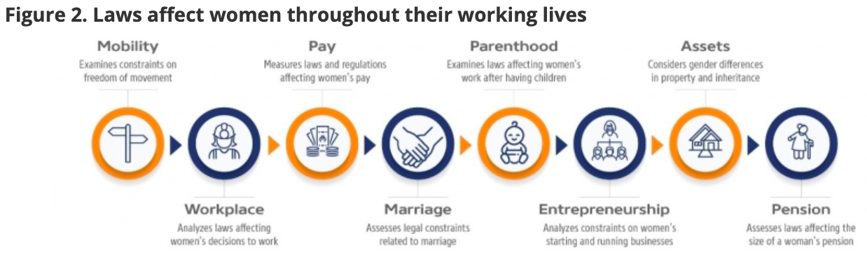 a chart showing how laws affect women's working lives