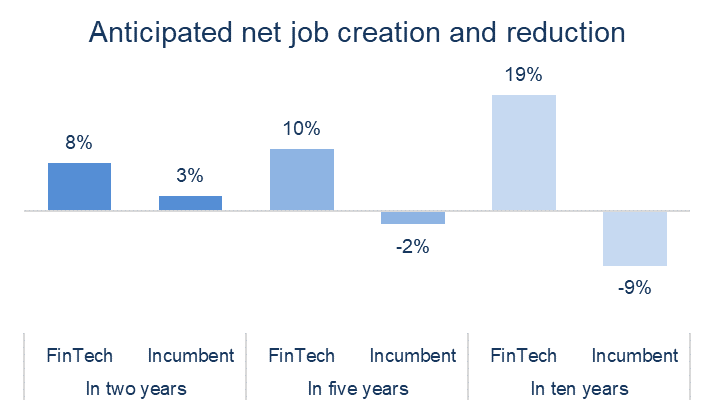 Where will AI create jobs in the financial services sector?