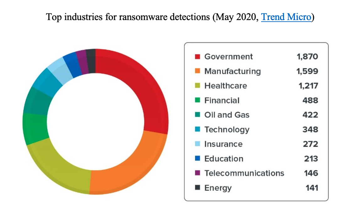 The top industries for ransomware detections