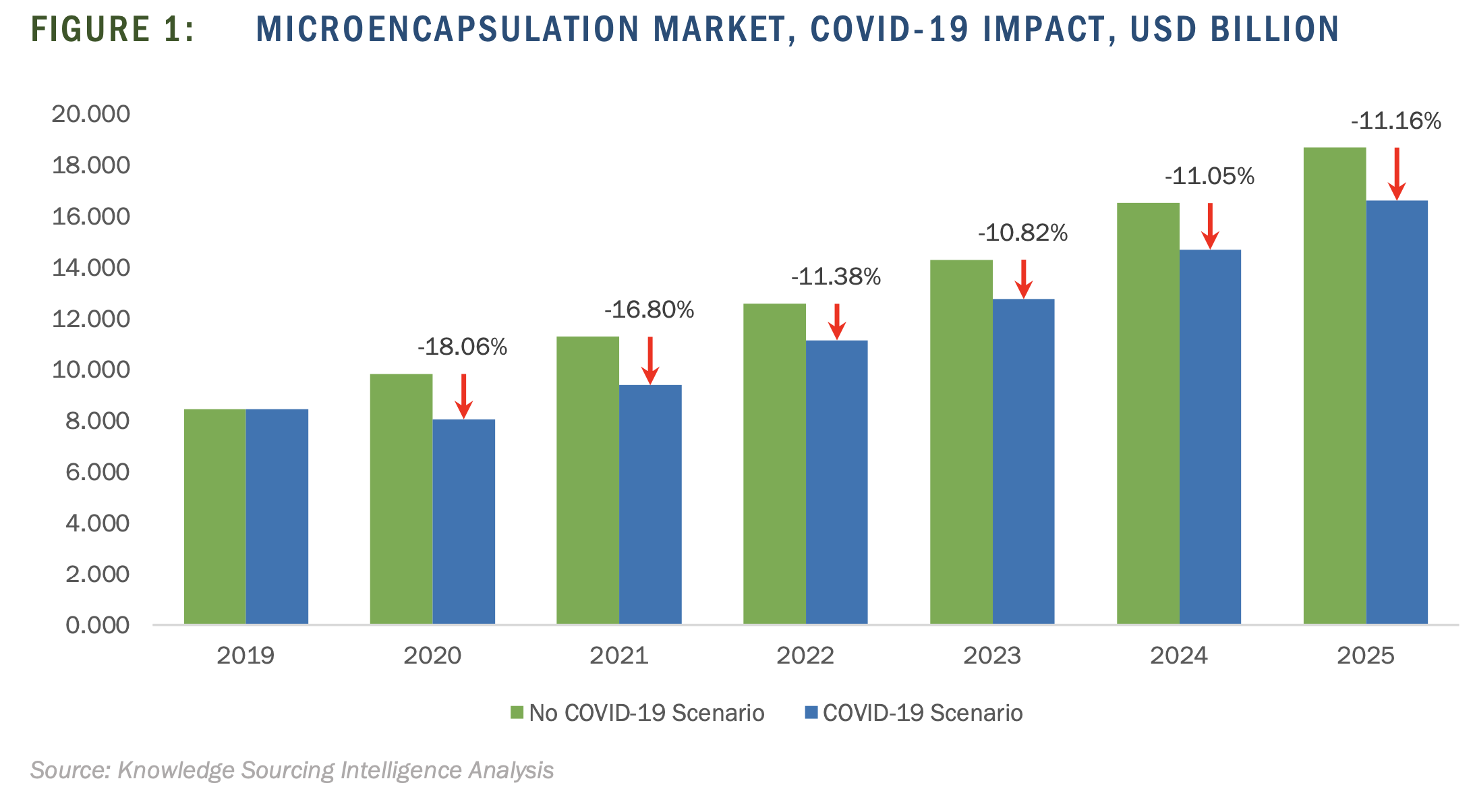 Despite COVID-19, the microcapsule market is expected to keep growing