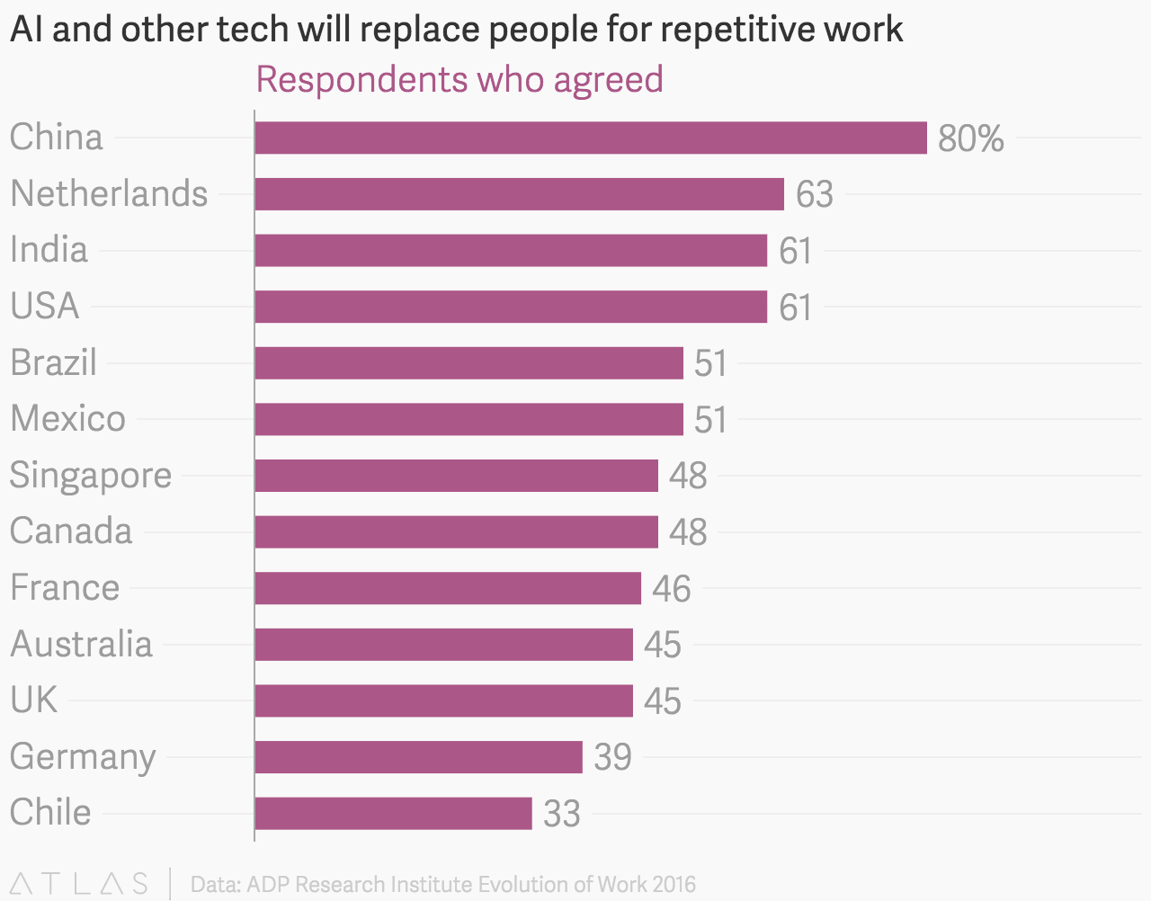 AI and other tech will replace people for repetitive work