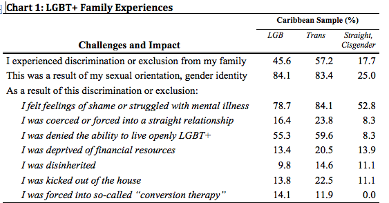 Chart showing the challenges and impact of exclusion