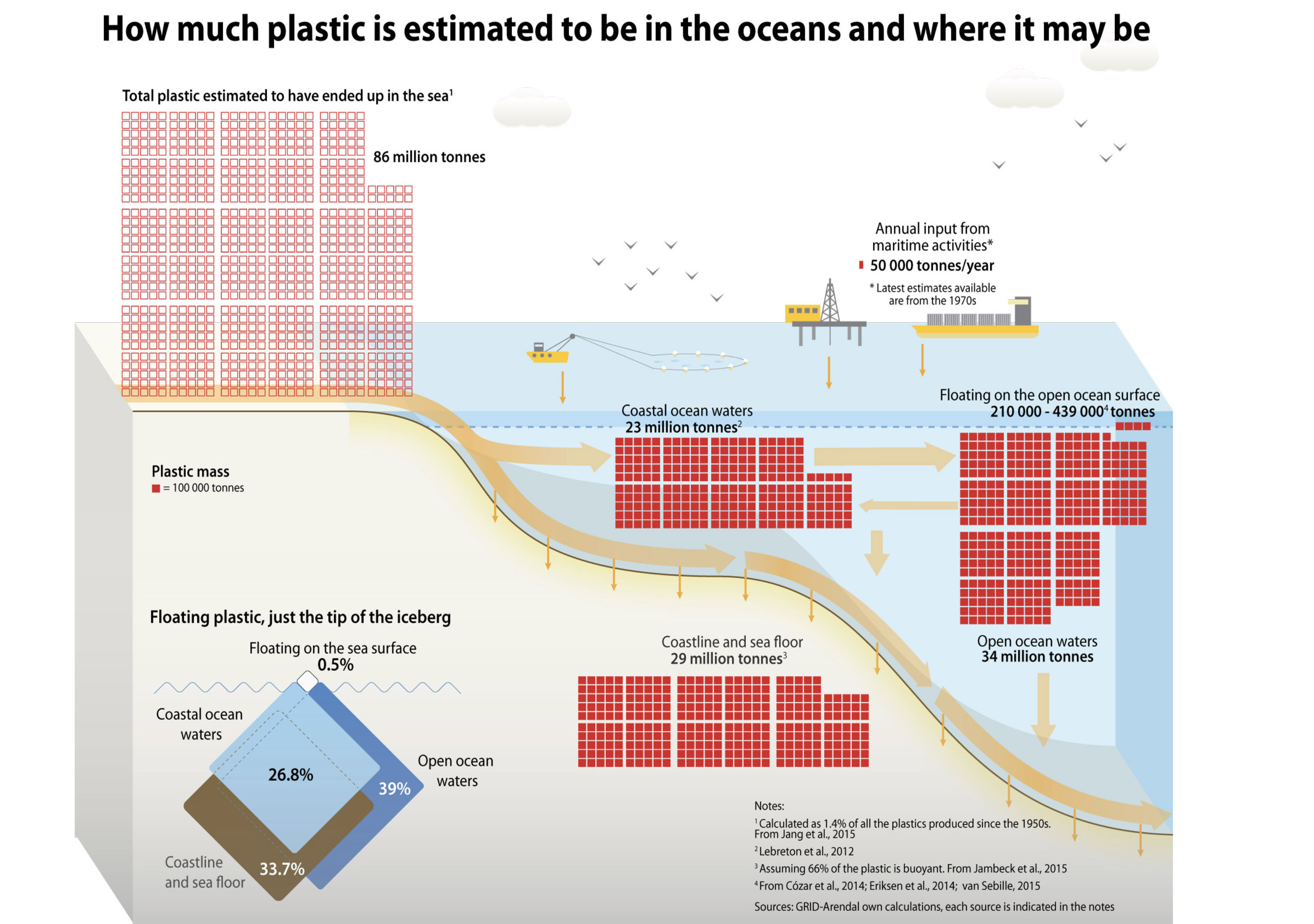 Our oceans now contain 86 million tonnes of plastic waste - and counting