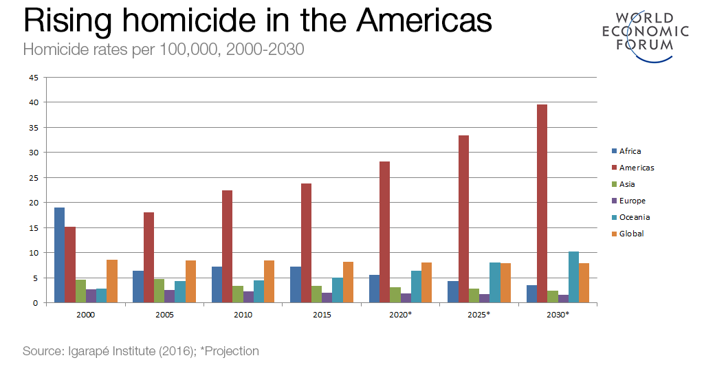 Busting Myths About Why Latin Americans Seek To Enter The