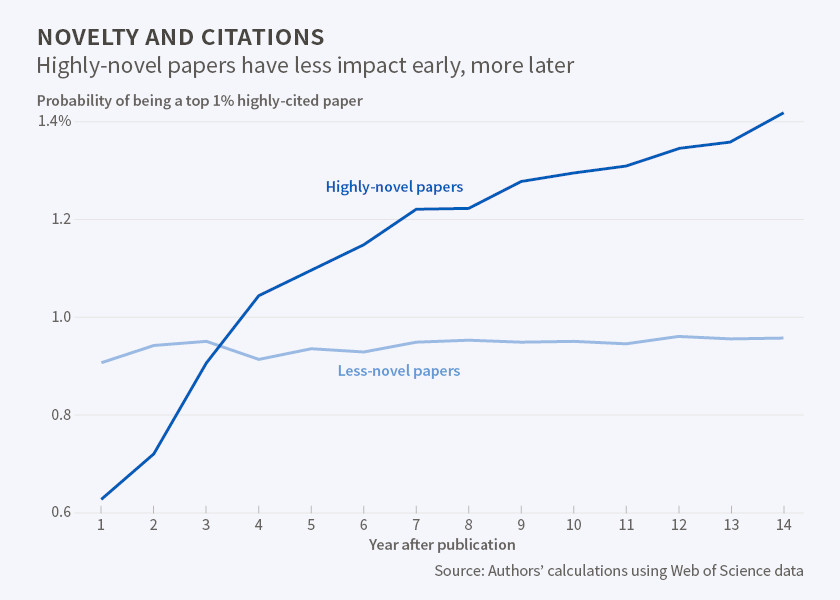 Novelty and Citations- highly novel papers have less impact early, more later