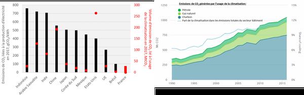 Émissions de CO₂ liées à la production d'électricité et à l'usage de la climatisation.