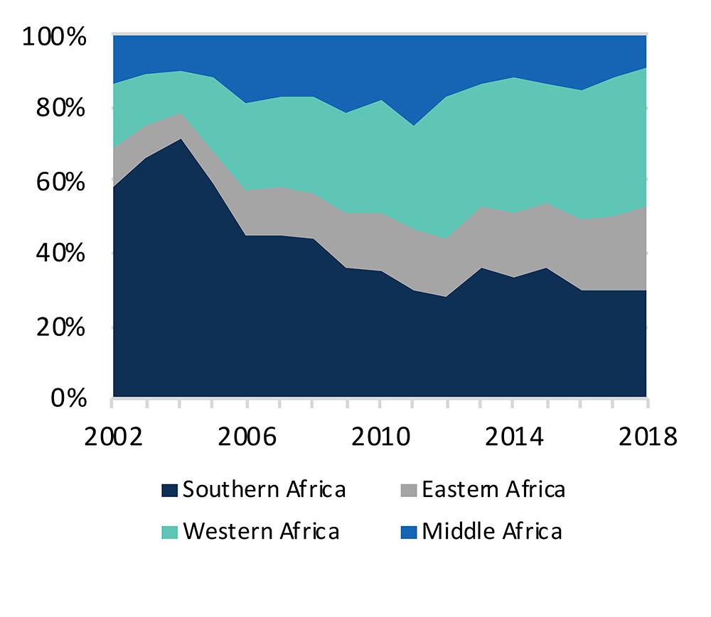 FDI in stock by region of origin