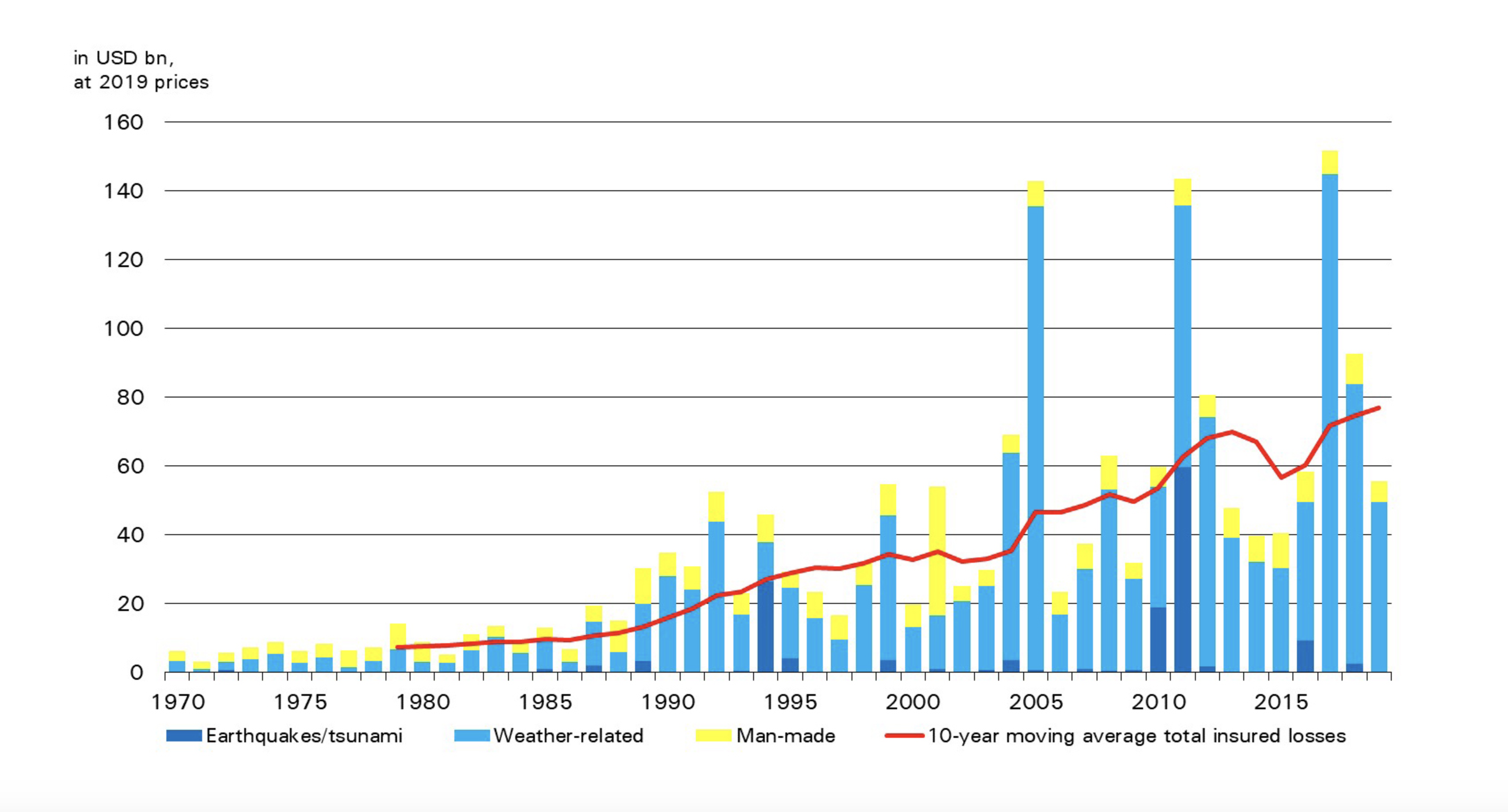 Catastrophe-related insured losses (1970-2019)