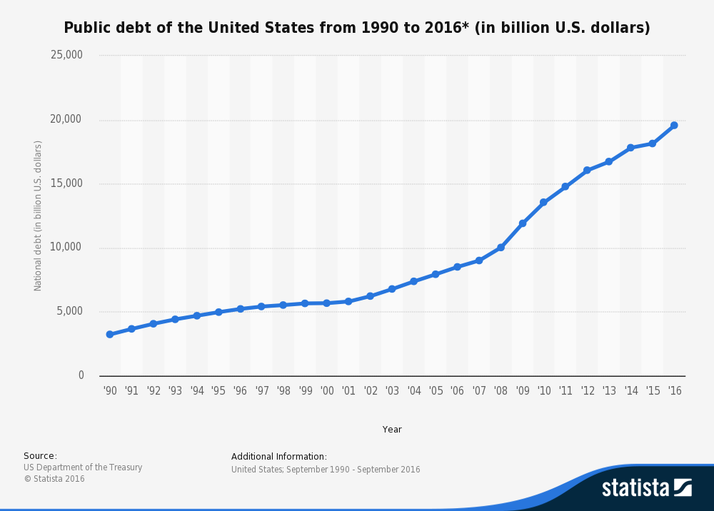 Public Debt of the United States from 1990 - 2016