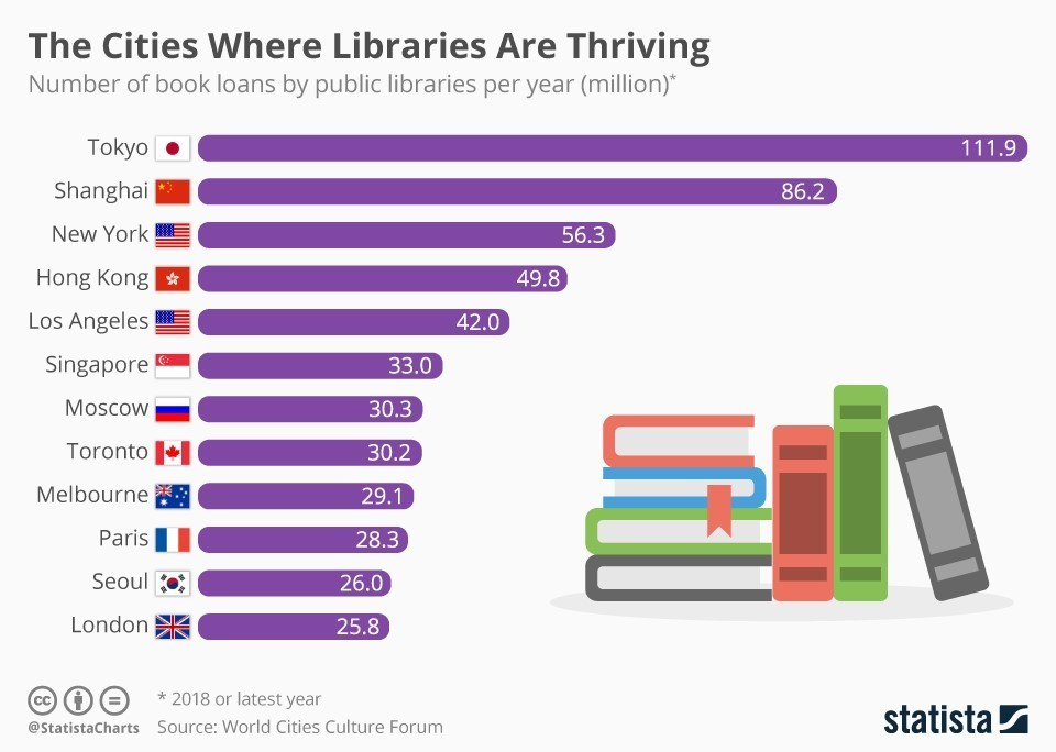 This chart shows the number of book loans by public libraries per year.