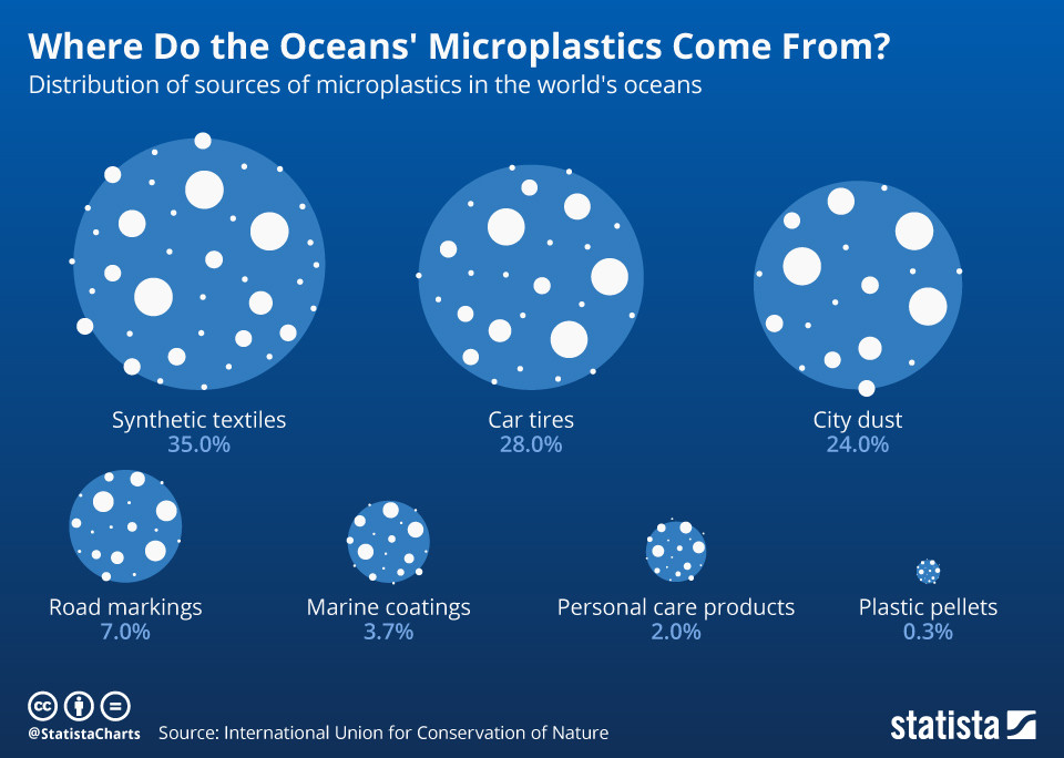 Distribution of sources of microplastics in the worlds oceans