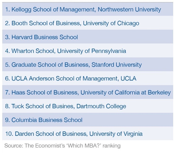 Top 10 Best Colleges For Students With >> These Are The World S Best Mba Programmes In 2018 World Economic Forum