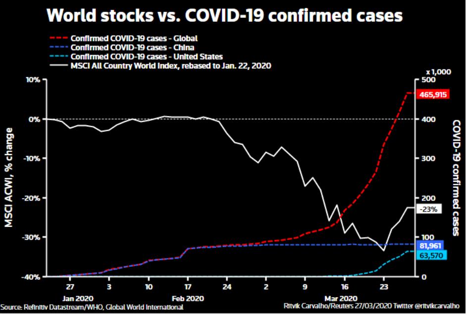 coronavirus stocks covid-19 economy