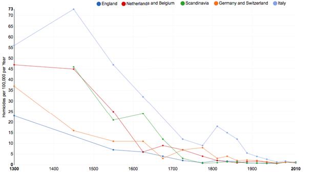 Homicide in 5 Western European regions 1300-2010