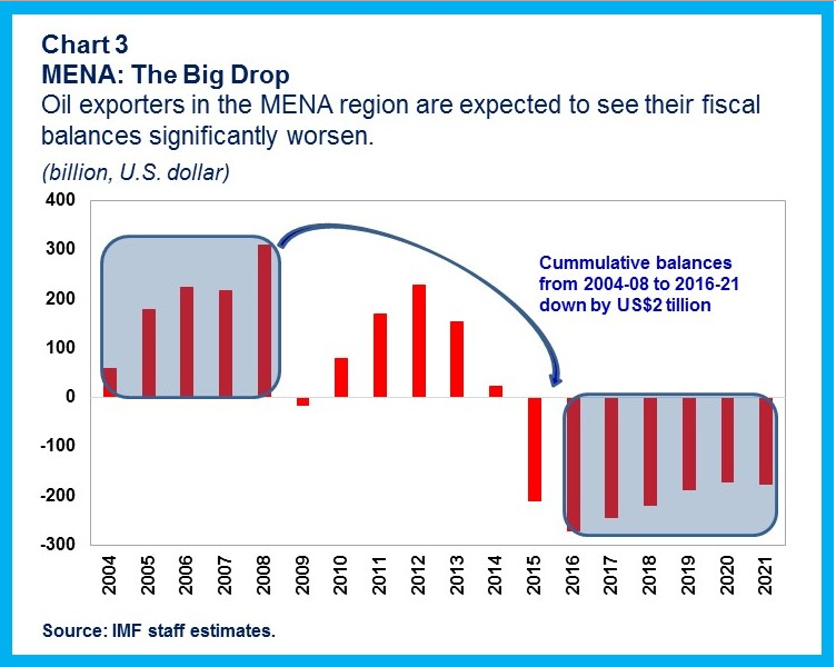 Oil exporters in the MENA region are expected to see their fiscal balances significantly worsen.