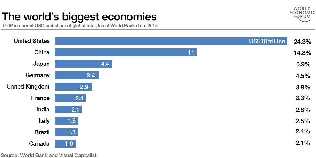 The world's biggest economies.