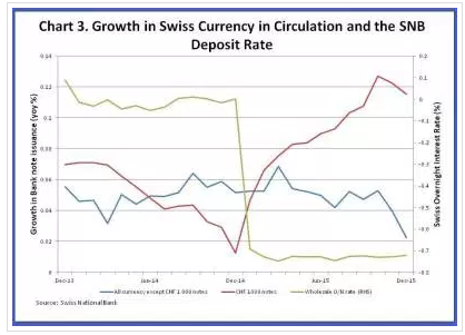 Growth in Swiss currency in circulation and the SNB deposit rate.