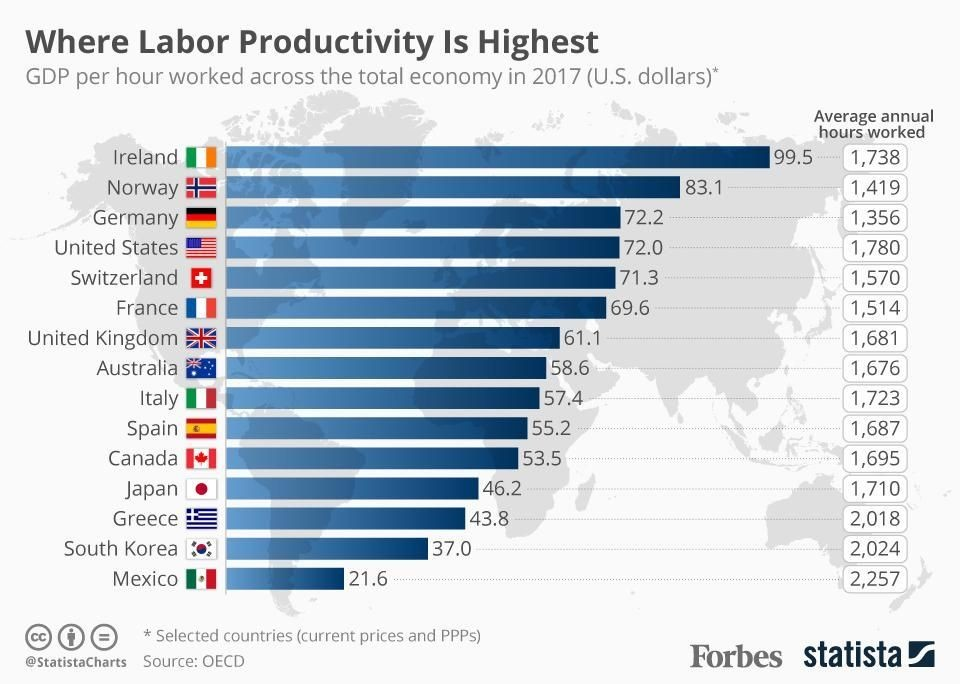 Why labour productivity is highest.