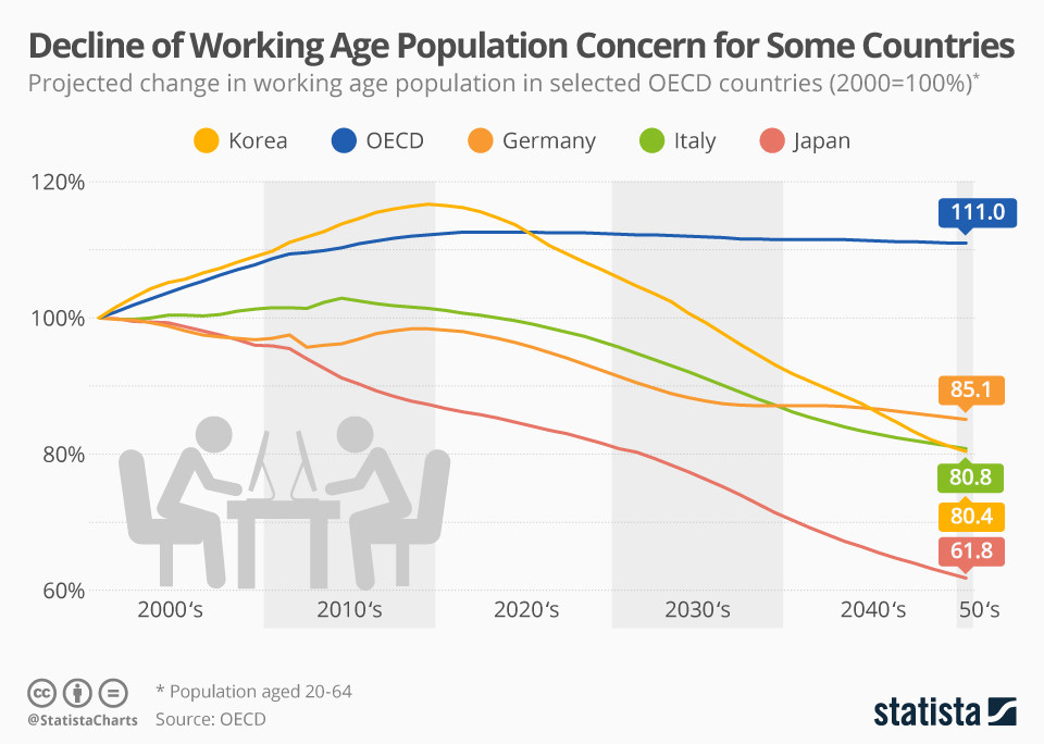 How the working-age population is expected to decline in several OECD countries