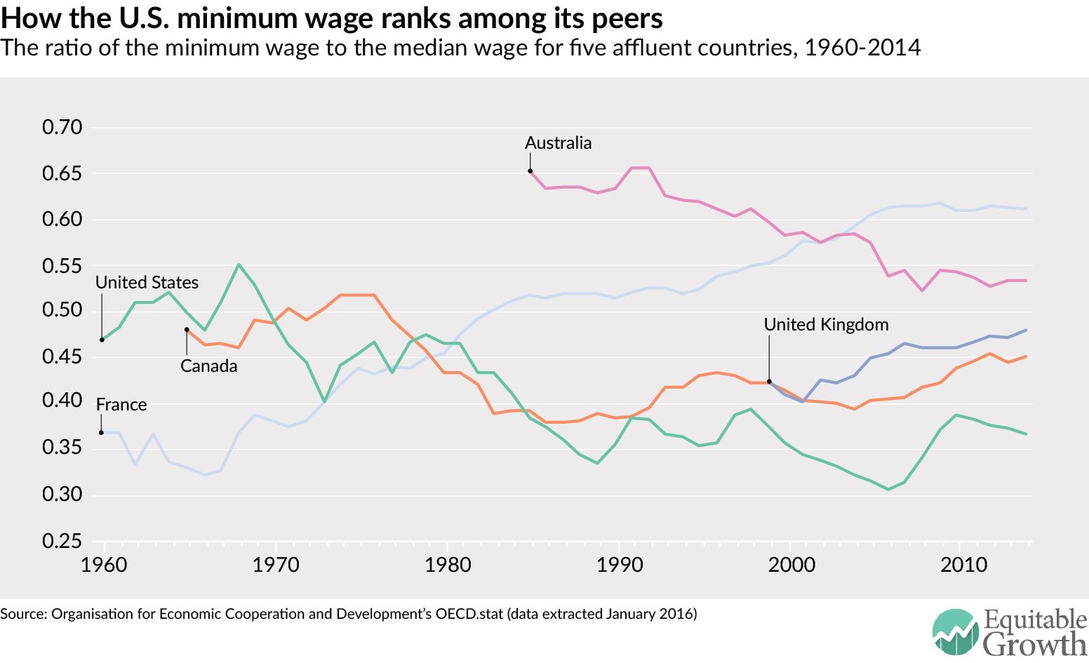 How the US minimum wage ranks among its peers