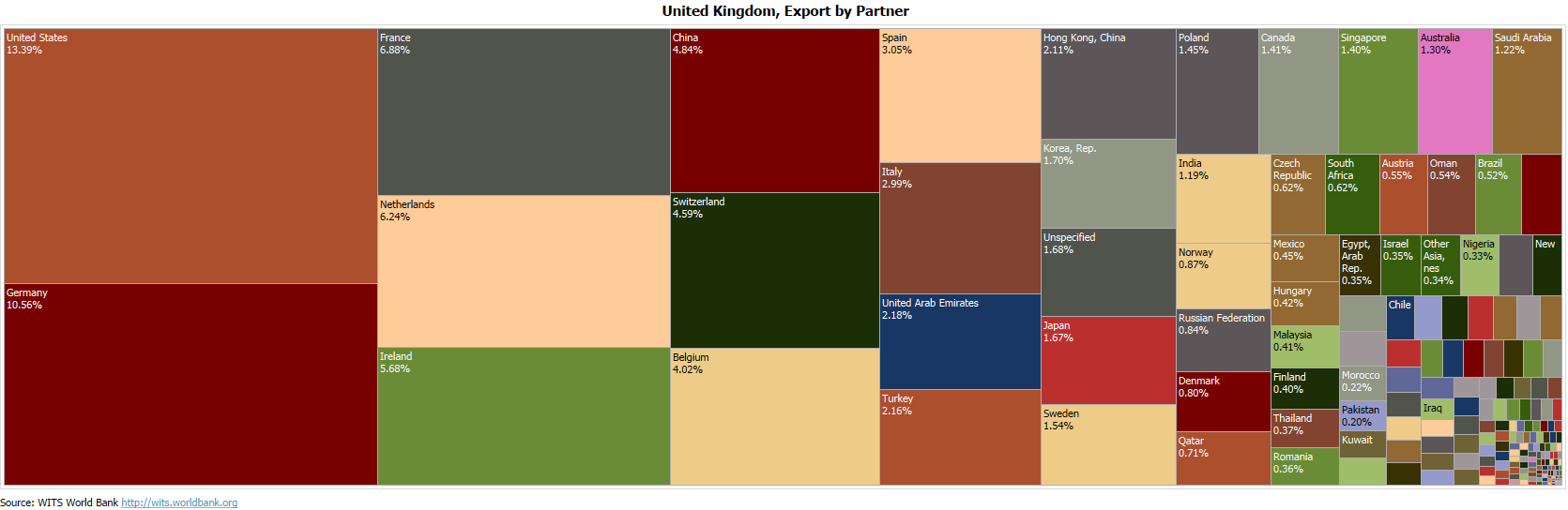 The UK's global trading partners