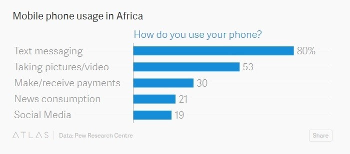 Mobile phone usage in Africa