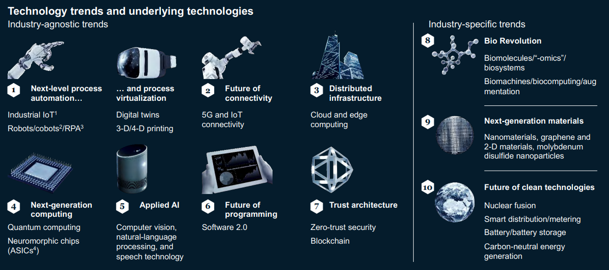 Technology trends and underlying technologies.