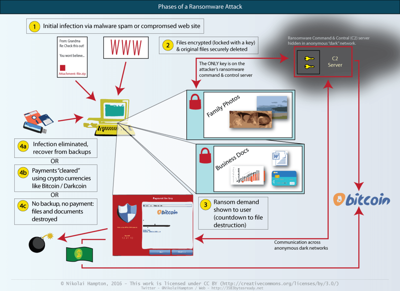 Phases of a ransomware attack