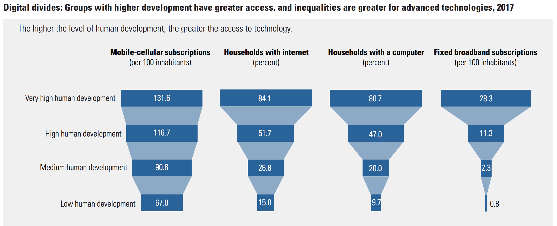 Digital divides: Groups with higher development have greater access, and inequalities are greater for advanced technologies, 2017