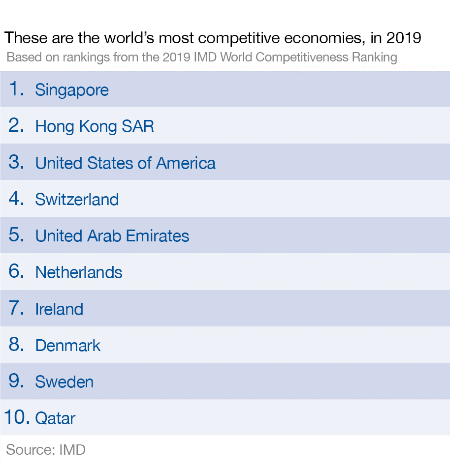 These are the world's most competitive economies | World