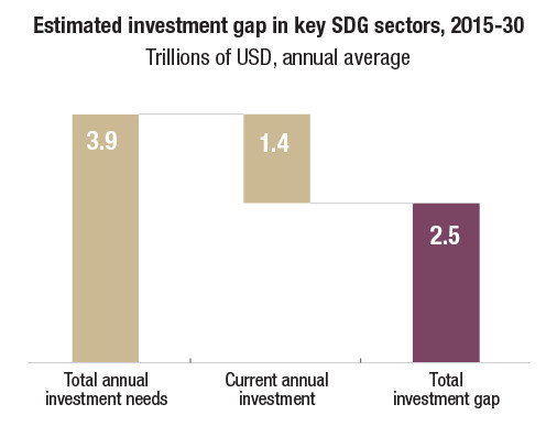 Estimated investment gap in funding for the sustainable development goals