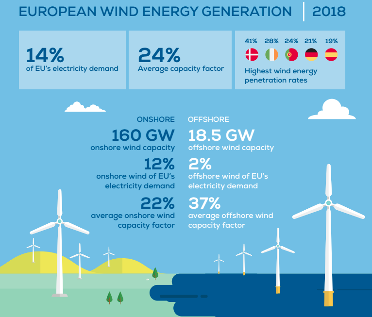 Wind farms now provide 14% of EU power – these countries are
