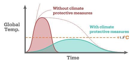 climate change curve mitigation prevention